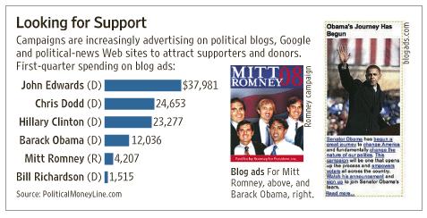 political_blog_ads.png