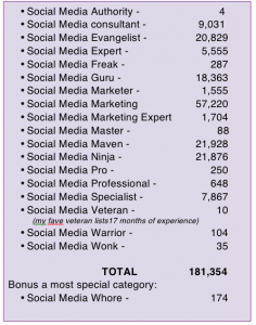Social Media Guru Chart 1-13