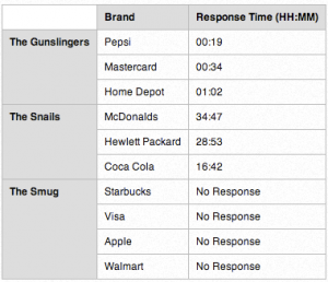 Brand-responseTweets