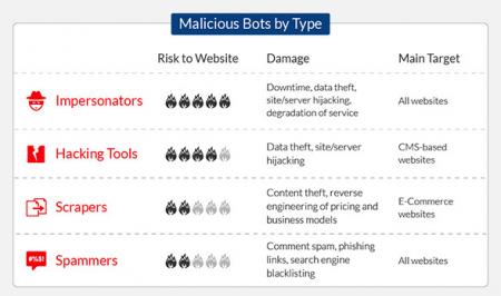 Malicious bots by type