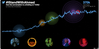 Tweet-stats-IStandWithMohamed