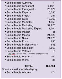 Social Media Guru Chart 1-13