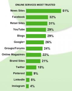 Technorati2013-Blogs Trusted