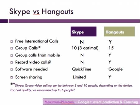 SkypeVHangouts2